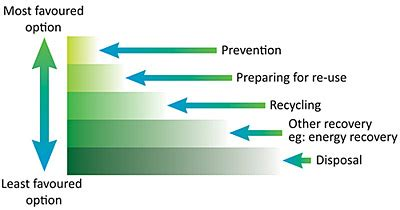 Why Is Waste Management Important? Referencecom